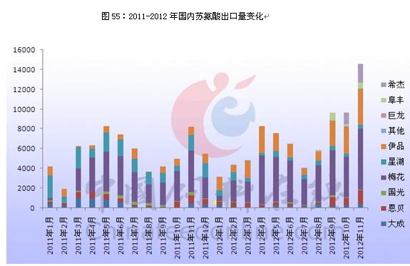 苏氨酸2012回顾(四)